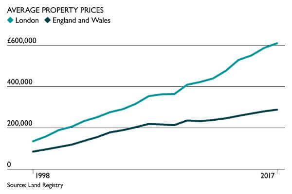 Average Property Prices Between 1998 - 2017