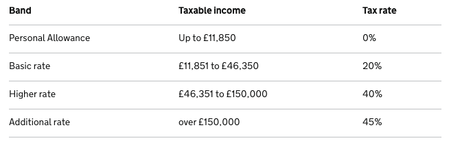 Income Taxes in the UK