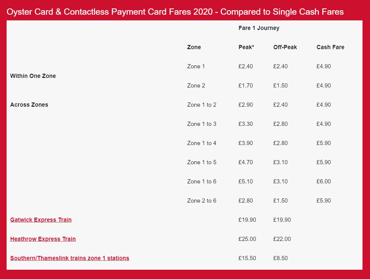 Oyster Card Fares.