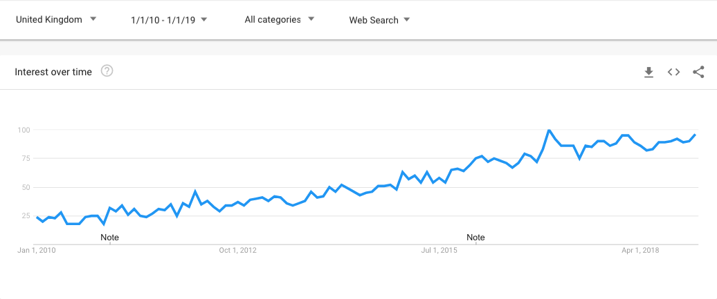 Minimalist on Google Trends. Graph.